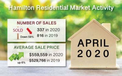 May 2020 Hamilton Ont. Real Estate Market Report