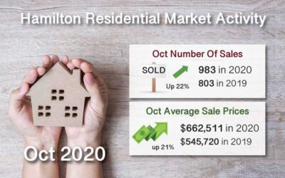 Oct 2020 Hamilton ON. Real Estate Market Report